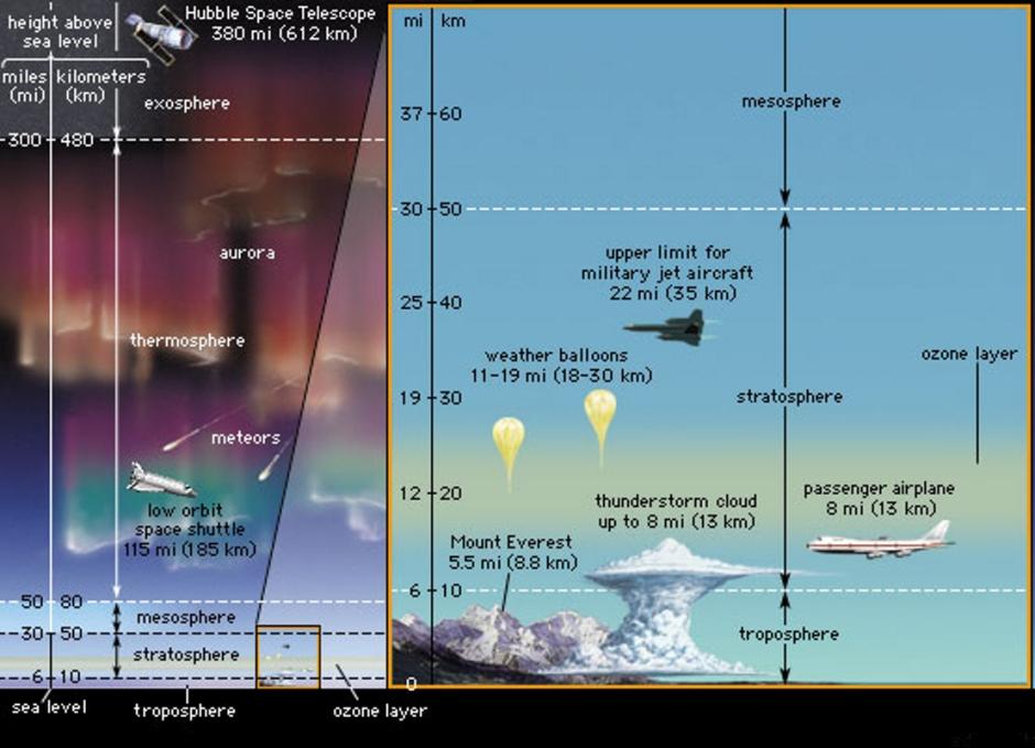 Canebrake13 Atmosphere Structure